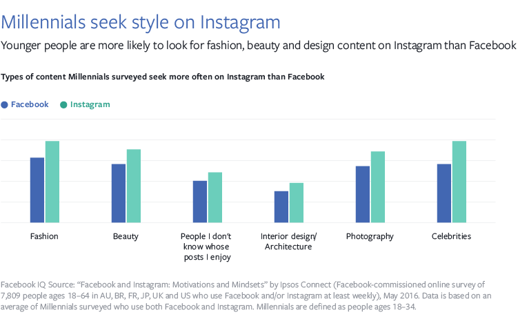 Instagram Ads PPC